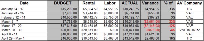 AV Expense Budget